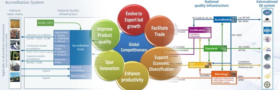 Quality Infrastructure / MSTQ Development